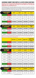 Castle Motor Gearing Chart Manualzz Com