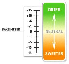 Sake Types Chart Sake Expert Sake Taste And Sake Scale Smv