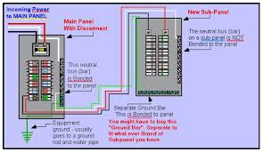wiring diagram for 100 amp sub panel the wiring diagram electrical panel grounding a subpanel box in the same dwelling wiring diagram