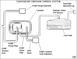 2005 yukon fuse box diagram wiring schematic 2005 Chevy Silverado Wiring Diagram 2002 gmc c6500 wiring diagram likewise 96 suburban fuse box diagram besides 2003 ford e 150 2005 chevy silverado wiring diagram