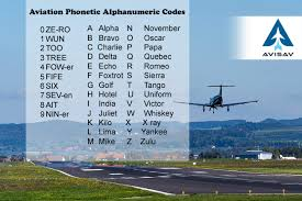 The international phonetic alphabet (ipa) is an alphabetic system of phonetic notation based primarily on the latin script. What Are Aviation Phonetic Alphanumerics And Their Usage
