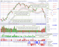 The Daily Stock Chart Uses An Intraday Stock Chart Overlay