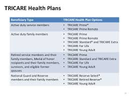 How tricare works with other health insurance. An Introduction To Tricare