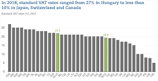 Tax Rates By Country Chart Oecd Tax Database Oecd