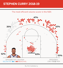 Basketball Plus Minus Chart Steph Curry Is Unleashing Impossible Range