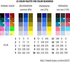 Color Blindness Test For A Chart Color Palette Color Blind