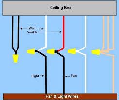 4 wire ceiling fan wiring diagram Ceiling Fan 4 Wire Switch Diagram wiring a ceiling fan & light part 2 4 wire ceiling fan switch wiring diagram