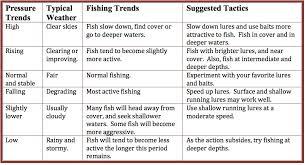 Fishing Report 12 16 Wigwam Resort
