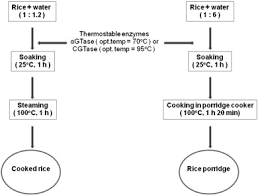 Modification Of Rice Grain Starch For Lump Free Cooked Rice