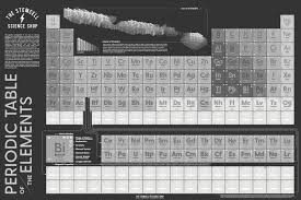 FUTURE-PROOF TABLE OF ELEMENTS of SCIENCE