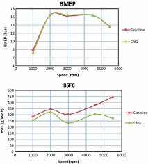 Experimental Investigation Of Cng And Gasoline Fuels
