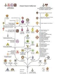 Masonic Degree Chart Masonic Tree Masonic Symbols Freemasonry Famous Freemasons