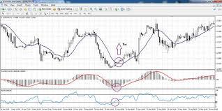 Macd Indicator Installation Trading Strategies Avatrade