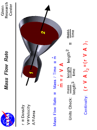 a graphic showing flow through a nozzle with the mass flow rate equation for subsonic flows