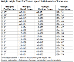 Ideal Weight Chart Frame Size