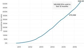 Ev Range Chart The State Of The Electric Car Market In 4 Charts And Graphs