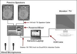 put your home karaoke system together powered mixer passive speakers karaoke laptop and wired microphones
