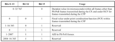 802 11 frame format 802 11 mac header breakdown airheads community