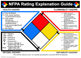 Hazardous Chemical Rating Chart Chemical Biological Radiological And Nuclear Releases