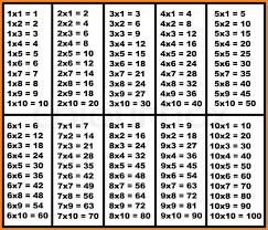 7+ multiplication table 1-10 | media resumed