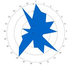 Filled Radar Chart User Friendly