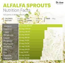 alfalfa sprouts nutrition dr axe draxe