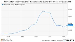 Was Mcdonalds Massive Share Repurchase Program Worth It