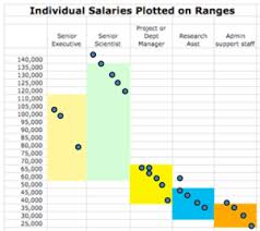 salary information benchmarking and analyzing salaries a fast how to blue avocado