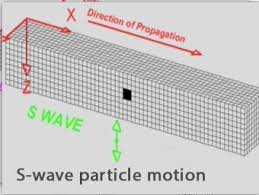 S Wave Motion Incorporated Research Institutions For Seismology