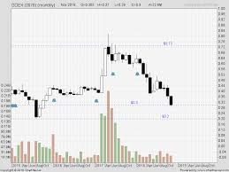 Monthly Charts Logistic Klse Bursa Malaysia Stock Exchange