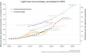 Chart Library Passenger Vehicle Fuel Economy