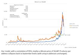 Metcalfes Law Tom Lee Bitcoin Chart Info