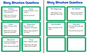 Guided Reading Prompts and Questions to Improve Comprehension ...
