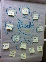 Social Science Chart Topics Rocks For Kids 15 Fun Activities And Ideas Teach Junkie