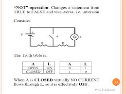 Boolean Algebra Venn Diagram Boolean Algebra And Logic Gates