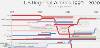 Airline Fee Chart Telling Three Decades Of Regional Airline Stories In One