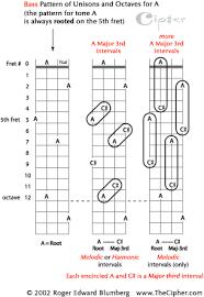 Oscorux Bass Fretboard By Trainhitsboy