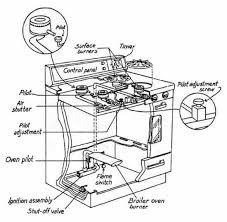 stove oven diagram wiring diagrams stove oven diagram wiring diagram today stove oven instructions stove oven diagram