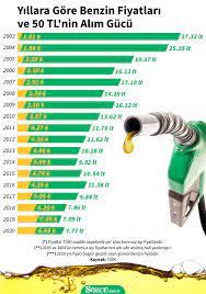 50 liralık benzin ve motorinde 18 yılda yaşanan kayıp - Ekonomi haberleri