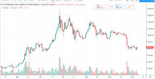 Bitcoin Daily Chart Alert Prices Pausing At Mid Week Oct