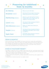 Introducing Solids Chart 64 Conclusive Baby Food Eating Chart
