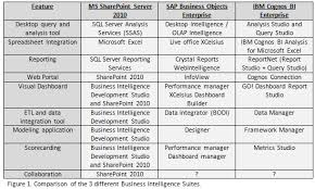 Bi Suite Comparison Sharepoint Business Objects And Cognos