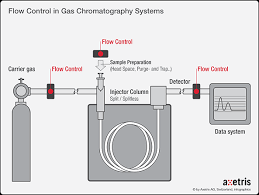 1606_axag_mfc_gas Chromatography Injector