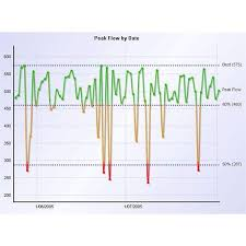 Asthma Zone Chart Use Of Peak Flow Meter Charts In Asthma Management