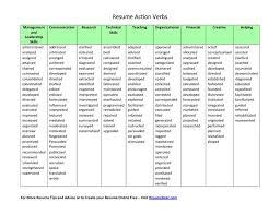 List Of Action Verbs For Resumes Kordurmoorddinerco Custom Action Verbs Resume