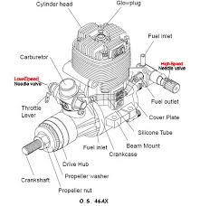 Nitro Engine Size Chart Nitro Engine Tuning Tips