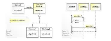 Strategy Pattern C Inspiration Strategy Pattern Wikipedia