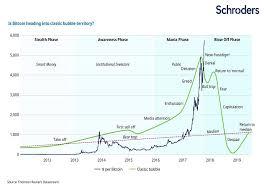 Bitcoin Bubble About To Burst Comparison Chart Steemit