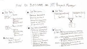 Project Manager Job Description How To Become An It Project Manager