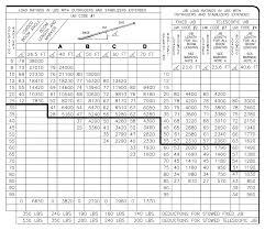200 Ton Crawler Crane Load Chart Www Bedowntowndaytona Com